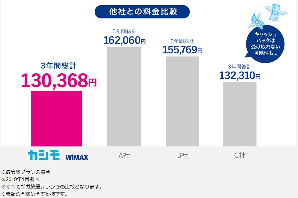 カシモWiMAX自社比較表