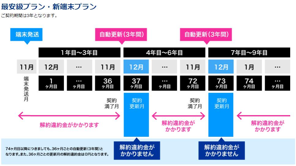 カシモWiMAX更新月表