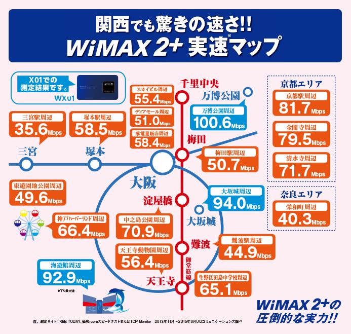関西エリアの通信速度