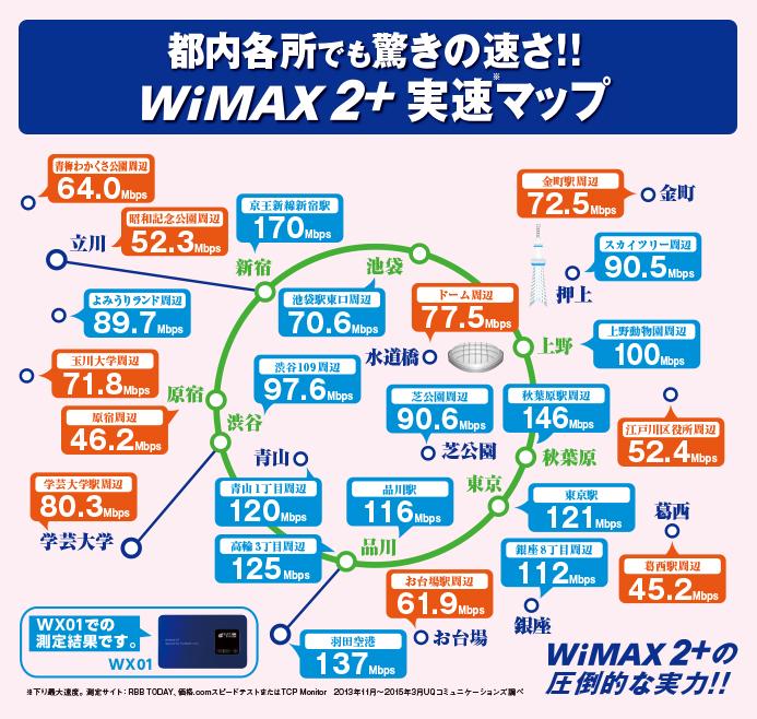 東京エリアの通信速度