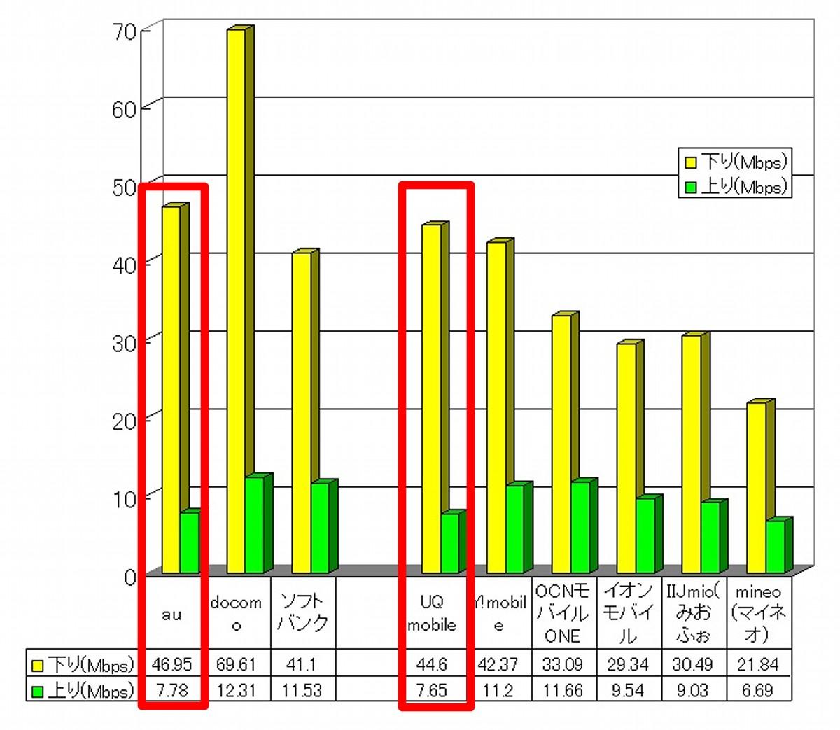 格安SIMトップクラス・大手キャリア並みの回線速度